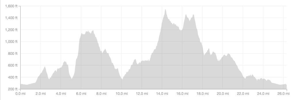 Rim To Rim Trail Run Elevation Profile